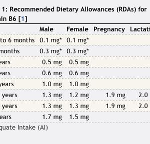 Do Low Vitamin B6 Levels Harm My Immune System?