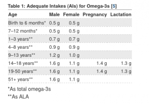 National Institute of Health Omega-3 fatty acid recommendations chart