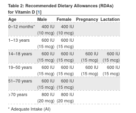 Recommended dietary allowance (RDA) for vitamin D