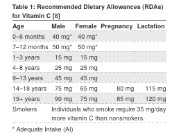 Recommended Dietary Allowance (RDA) for Vitamin C