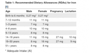 Recommended Dietary Allowance (RDA) for non-vegetarians