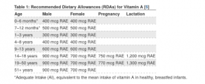 Recommended Dietary Allowance (RDA) for vitamin A