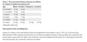 Recommended Dietary Allowance (RDA) for Vitamin E
