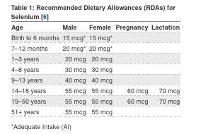 Recommended Dietary Allowance (RDA) for selenium