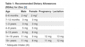 Recommended Dietary Allowance (RDA) for Zinc