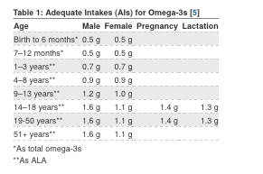 Adequate Intakes (AI) for omega-3