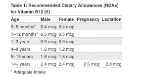 Recommended Dietary Allowance (RDA) for B12