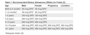 Recommended Dietary Allowance (RDA) for folate