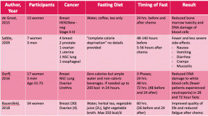 chart comparing results of 4 studies on fasting before chemotherapy