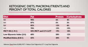 Table showing ketogenic diets and macronutrient percentages